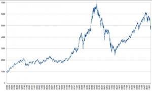 Les dangers des investissements boursiers